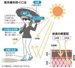 初夏の紫外線対策は髪や肌のUVケアからヘルスケアまで徹底的に予防しよう。